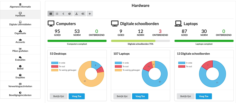 Overzicht school hardware